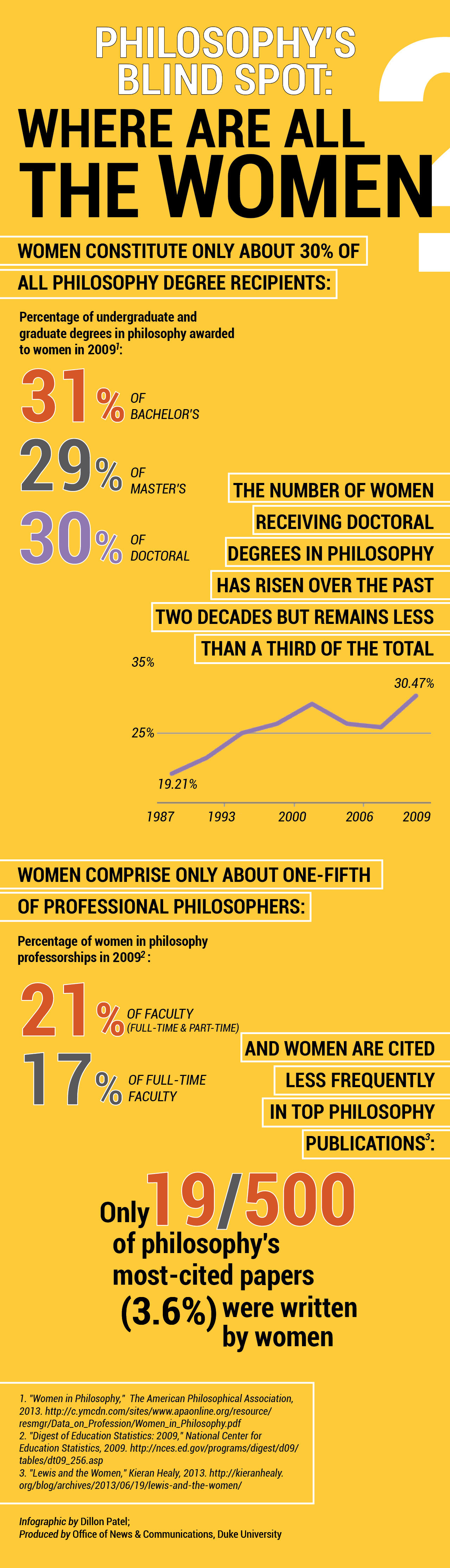 Finding Philosophy s Female Voices Infographic Philosophy s