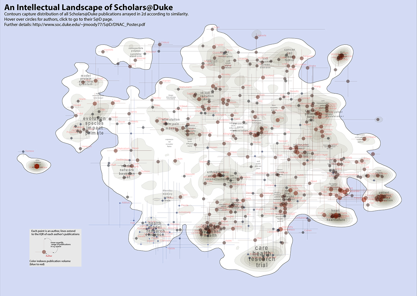 "Professor James Moody and his team used language processing software to analyze the titles and abstracts of publications listed in the Scholars@Duke database and used the results to map Duke's ""intellectual space."""