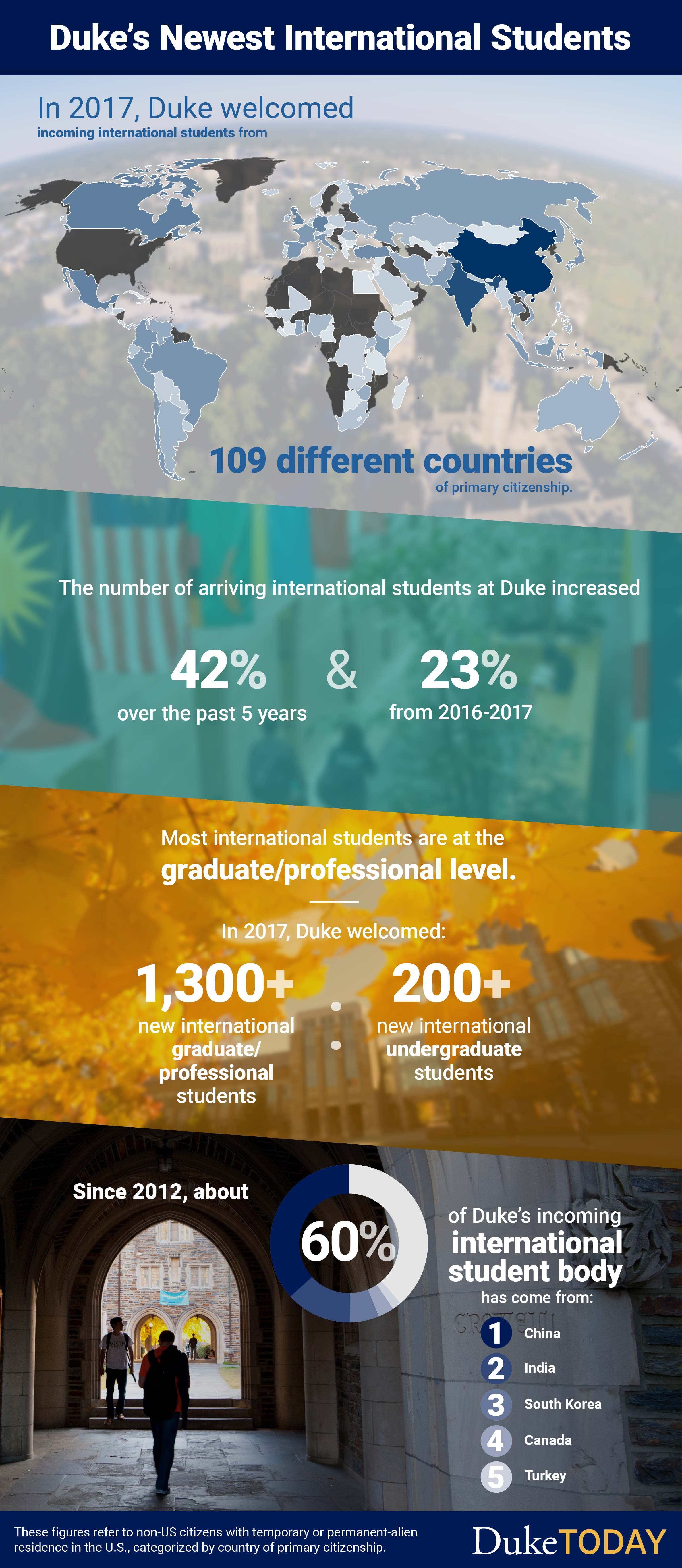 An infographic about Duke's Newest International Students: In 2017, Duke welcomed incoming international students from 109 different countries of primary citizenship. The number of arriving international students at Duke increased 42% over the past 5 years and 23% from 2016 to 2017. Most international students are at the graduate/professional level. In 2017, Duke welcomed 1,300+ new international graduate/professional students and 200+ new international undergraduate students. Since 2012, about 60% of Duke's incoming international student body has come from China, India, South Korea, Canada and Turkey (in order by percent representation in Duke's international student body). These figures refer to non-US citizens with temporary or permanent-alien residence in the U.S., categorized by country of primary citizenship.
