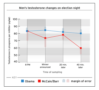 Voters on the losing side showed a rapid drop in testosterone levels immediately after the results were announced.