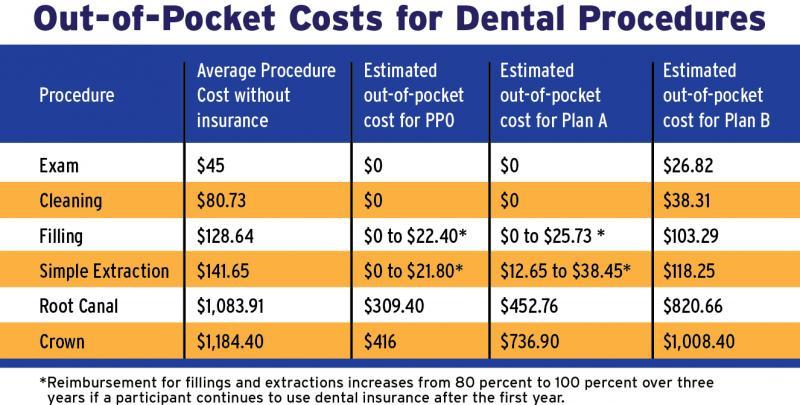 Duke Offers New Dental Insurance Option | Duke Today