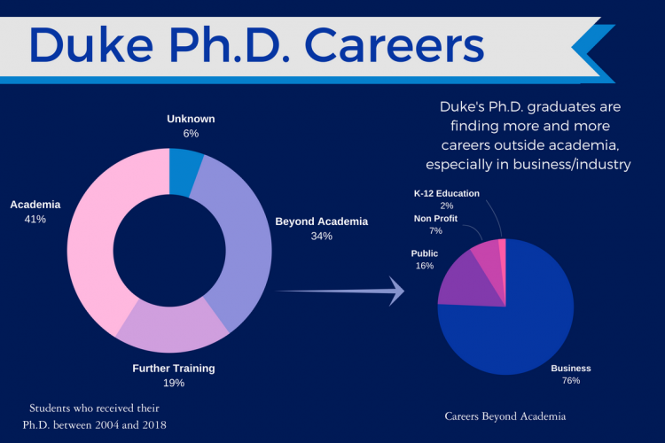 Ph.D. careers after academia