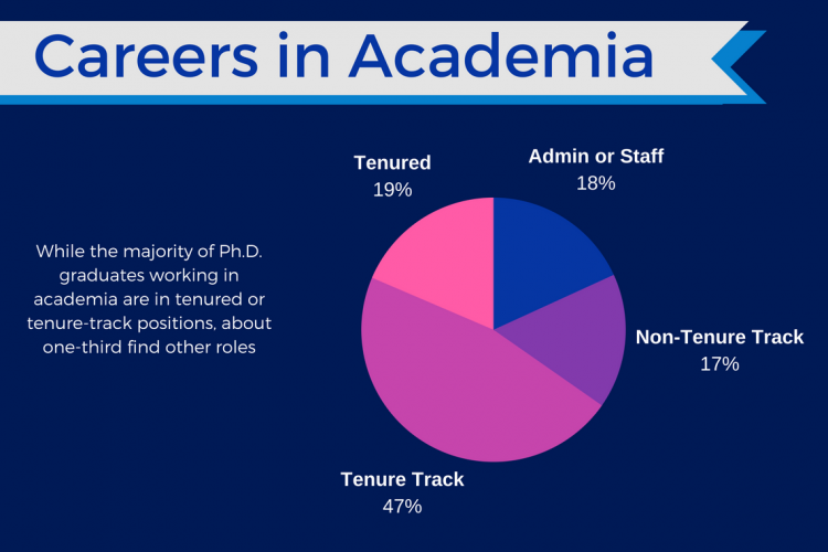 PH.D. careers inside academia
