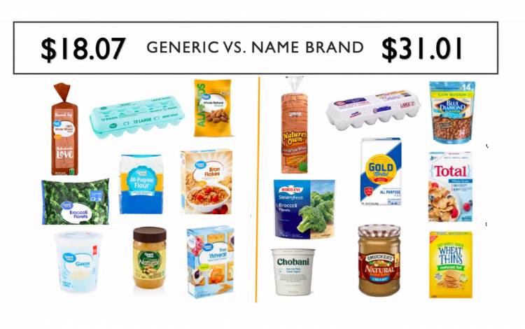 The graphic above shows the cost difference between the same nine generic and store-brand items.