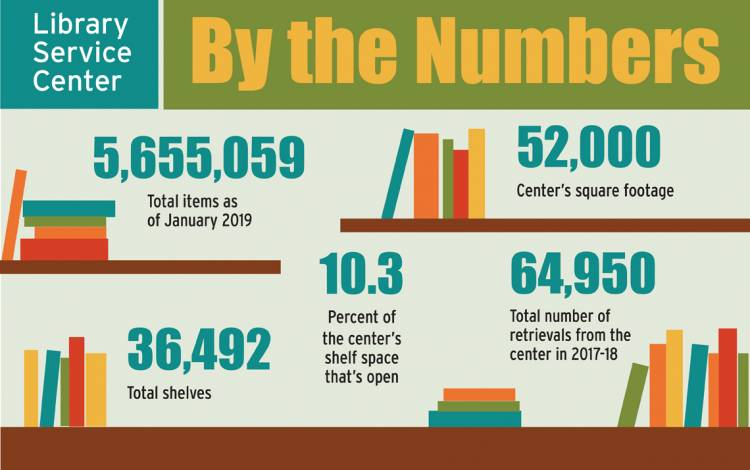 graphic of Library Service Center stats.