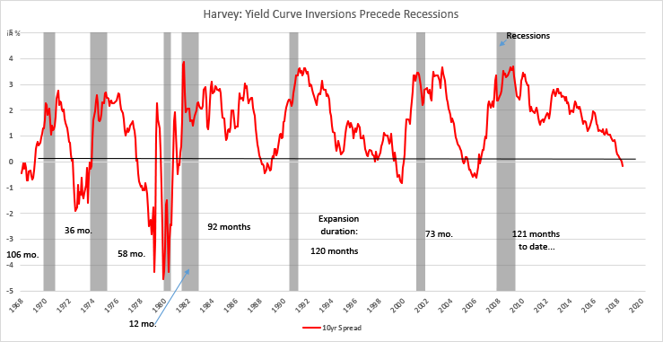 Harvey: Yield Curve Inversions Precede Recessions
