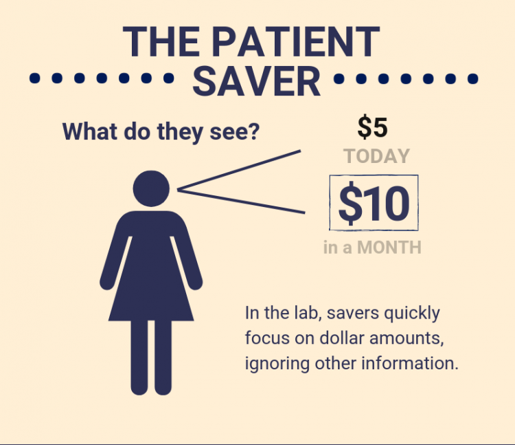 In the lab, savers quickly focus on dollar amounts, ignoring other information.