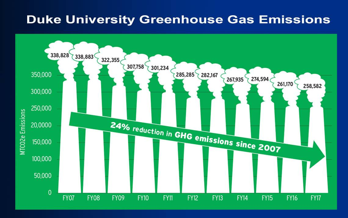 Duke's Greenhouse Gas Emissions