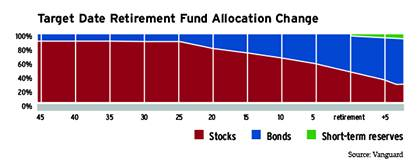 A Target Date Fund automatically rebalances the percentage of stocks and bonds over time.