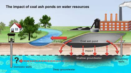 A study of power plants in five states has found that metals and other toxic materials are able to leach out of the unlined pits in which coal ash is currently stored. These materials have been found in surface waters and shallow groundwater, and may be