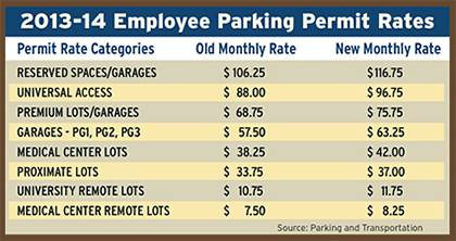 Parking permit renewal begins June 10. Rates will rise between 75 cents to $10.50 per month, depending on permit