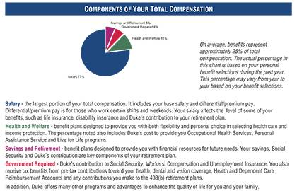 peek inside your personalized benefits statement duke today
