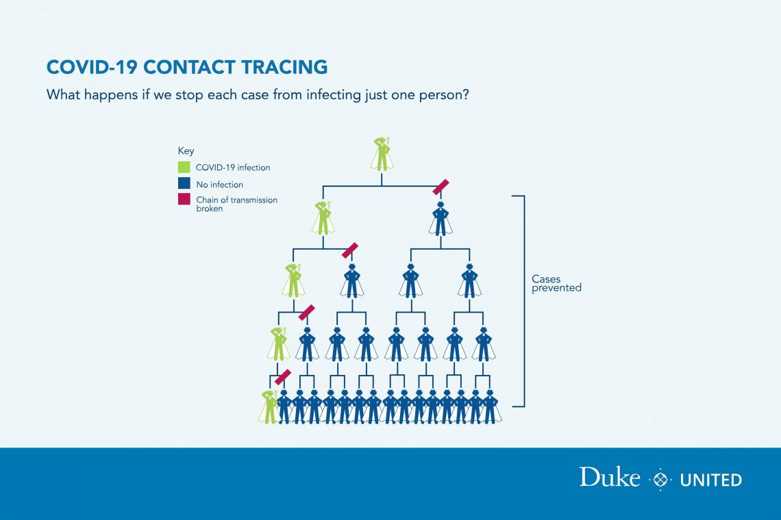 COVID-19 contact tracing infographic