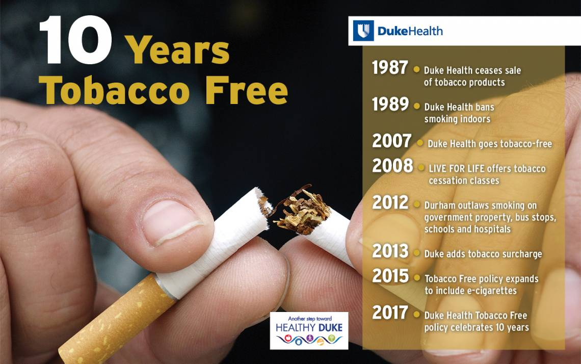 A timeline of Duke Health's tobacco cessation milestones.