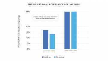 job loss creates educational aftershocks