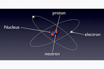 the standard model of the hydrogen atom