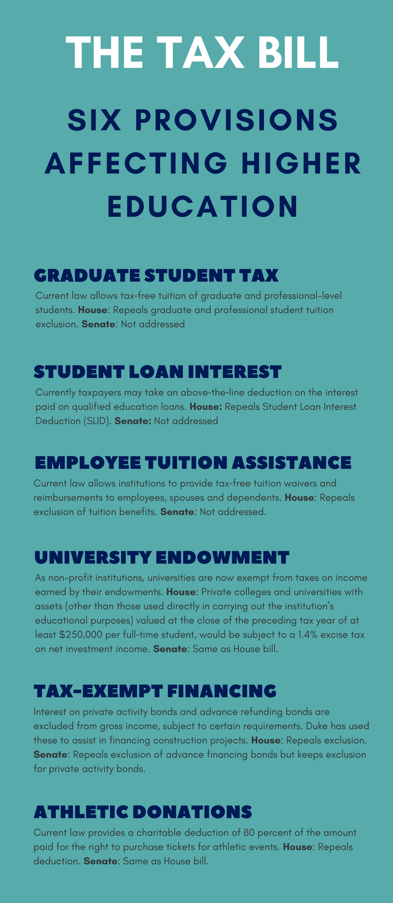 6 Key provisions of the tax bill affecting higher education